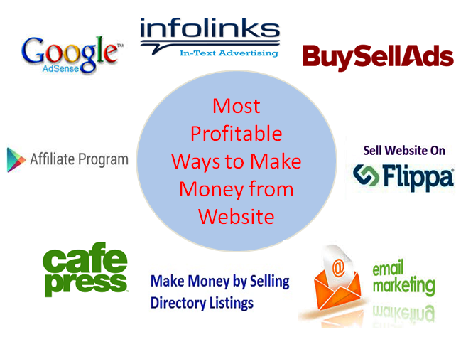 Top 10 Most Profitable Ways to Make Money from Website
