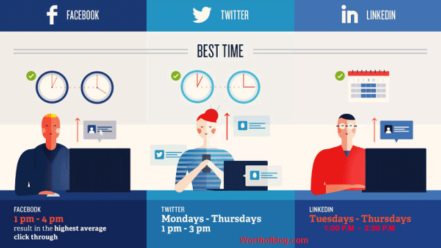 What is Best Post Sharing Time on Social Media?
